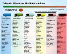 #Dieta alcalina #salud #nutricion