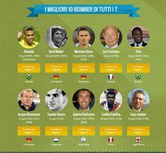 Infografica Mondiali 2014 ... i  bomber!