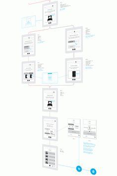 iPad app - Customer journey by Wayne-Raymond Pretl, via Behance #wireflow #UX