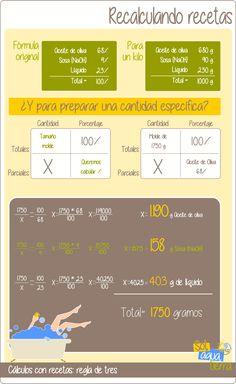 Aplicación de la regla de tres para cálculos de recetas cosméticas