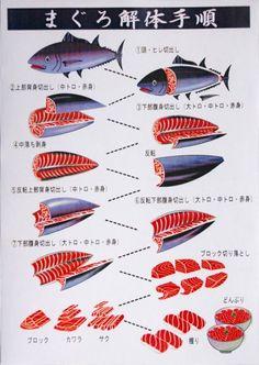 como cortar atum pra sushi