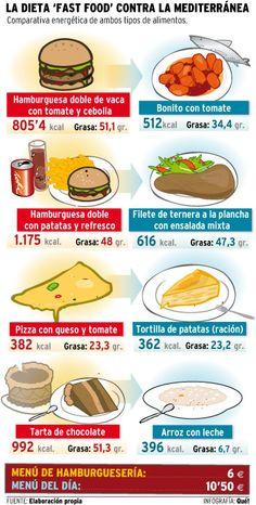 """DIETA: B1/B2 - La Dieta """"Fast Food"""" contra la Dieta Mediterranea: ¿qué os parece esta comparación?"""