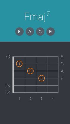 Open Fmaj7 — this is an easy one. But we've got voicings you probably have never seen before.