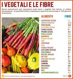 I vegetali e le fibre.