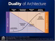 Definitive source for Enterprise Architecture Guidance Technical Architect, Architecture Foundation, Enterprise Architecture, Project Management, Ea, Technology, Business, Change, Tecnologia
