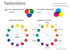 Farbenlehre – Der Farbkreis nach Itten