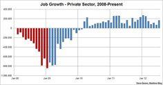 bikini graph August 2012 private sector Via Steve Benen at the Maddow Blog