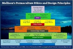 Permaculture Principles – Mollison's Permaculture Ethics and Design Principles