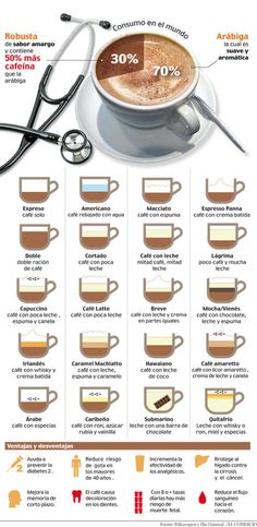 Latte coffee definition essay What's the difference between Cappuccino and Latte? A latte is made up of coffee and. Latte originally means. Coffee Meme, Coffee Art, Coffee Shop, Coffee Quotes, Coffee Barista, Coffee Poster, Coffee Coffee, Coffee Lovers, Black Coffee