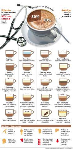 tipos-cafe-infografia