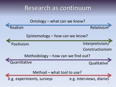 Ontology - What can we know? (Realism - Relativism) Epistemology - How can we know? (Positivism - Interpretivism) Methodology How can we find out? (Quantitative - Qualitative) Method - What tool to use? (experiments - interviews)