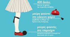 Τι συμβολίζει η παραδοσιακή μας φορεσιά; - Τι λες τώρα; Greek Language, Autumn Crafts, Home Schooling, Traditional Outfits, Greece, Education, 25 March, Funny, Athens