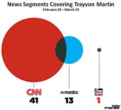 Chart of the Day: Fox News and Trayvon Martin