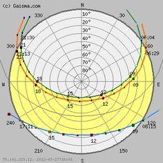 Newcastle upon Tyne - Sun path diagram (solar path diagram, sun chart, solar… Sun Path Diagram, Dawn And Dusk, Walla Walla, Odense, Sundial, Newcastle, Arches, Glasgow, Astronomy