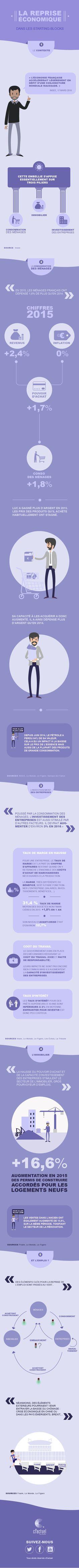 LA REPRISE ÉCONOMIQUE - Une infographie cFactuel - Croissance, investissement, consommation,... Les indicateurs positifs se succèdent et laissent présager une reprise de l'économie française. Mais l'un d'entre eux manque encore à l'appel : l'emploi. En savoir plus sur http://www.cfactuel.fr/sujets/comprendre-comment-la-reprise-economique-peut-creer-des-emplois-en-france.html#6zlB7FsCLwWIbKUF.99