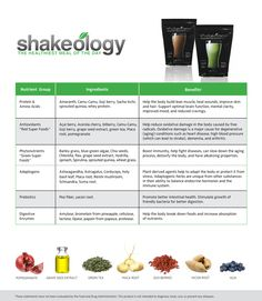 Shakeology Benefits Chart