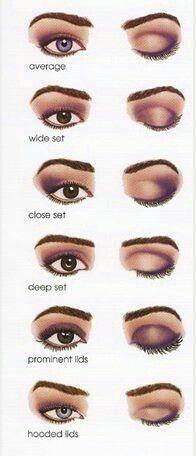 Eyeshadow/Eyeshape chart