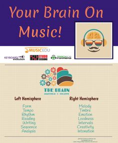 How to Boost Students' Musical Creativity: The use of the imagination to generate original ideas is performed in the right-brain hemisphere as a student composes, plays and sings with the programs at MusicEDU. But what about the left brain hemisphere?