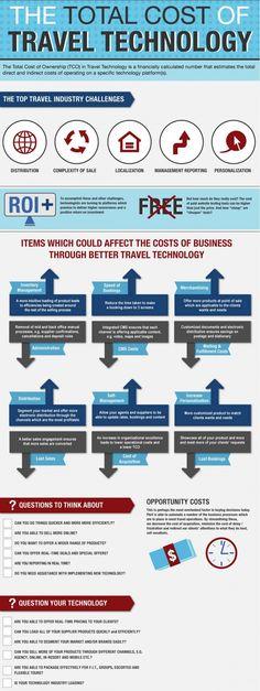 El coste total de la tecnología turística