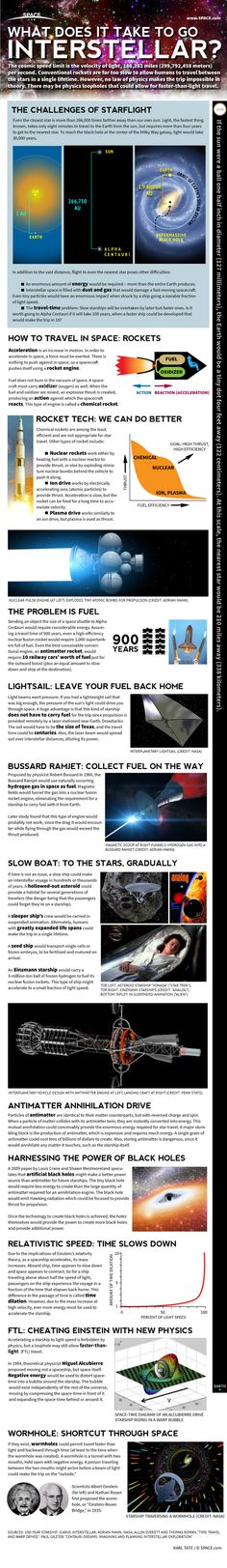 How Interstellar Space Travel Works (Infographic) Here's what we would have to do to reach a star in less than a hundred years.
