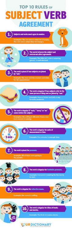 30 best Grammar images on Pinterest High school, High school - sample subordination agreement template
