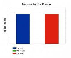 Reasons to like France - Imgur