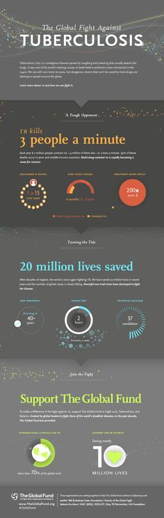 March 24 World TB Day The Global Fight Against Tuberculosis Infographic