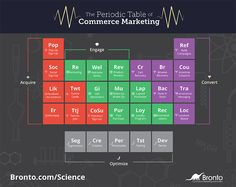 The New Science Of Commerce Marketing