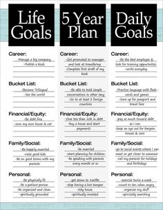 goals you need: Life Goals. 5 Year Plan, Daily goals you need: Life Goals. 5 Year Plan, Daily Goals SMART Goal Activities and Monitoring for Counseling 21 days to make a good habit printable pdf sheet by microdesign 50 LIFE SECRETS & TIPS POSTER The Plan, How To Plan, Plan Plan, Plan For Life, Vie Motivation, Monday Motivation, Fitness Motivation, Daily Goals, Daily 5