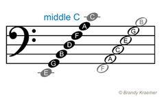 Bass staff notes - Bass Clef (f-clef)