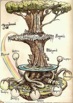 Yggdrasil - the world tree of the norse mythology (poetic Edda)