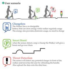 A foldable electrical walker designed for senior customers