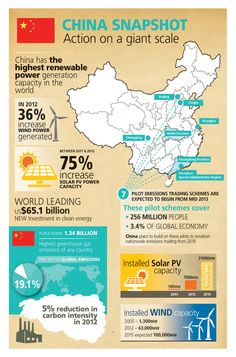 Climate Commission - China Snapshot