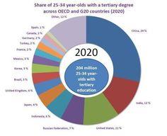 OECD educationtoday via @timbuckteeth