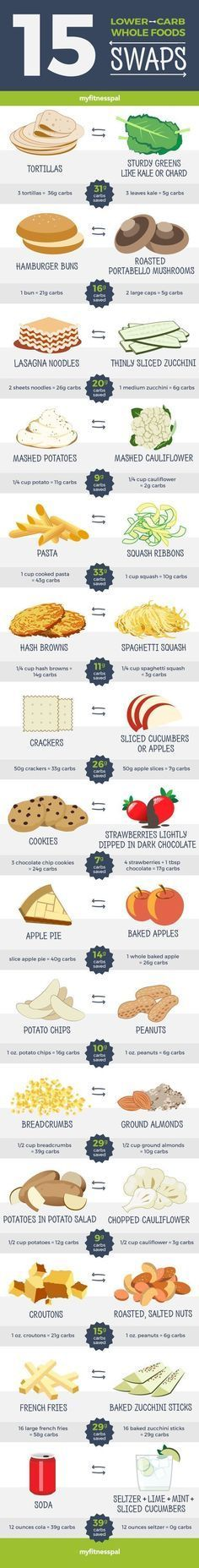 Lower-Carb Whole Food Swaps Trying to eat low carb? Try these easy lower carb swaps!Trying to eat low carb? Try these easy lower carb swaps! Healthy Alternatives, Healthy Options, Healthy Tips, Healthy Snacks, Healthy Recipes, Eating Healthy, Clean Eating, Healthy Weight, How To Eat Healthy
