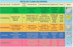Tipos de clima en España Periodic Table, Science, The Originals, Google, Socialism, Social Science, Geography, Maps, Grammar Activities