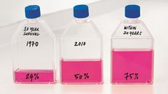 Great idea to visualize a bar graph with flasks! -- Our strategy to beat cancer sooner | Cancer Research UK