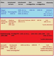 Third Republic, Parliamentary Elections, Hungary, History, Historia
