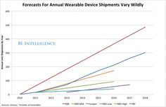 CHART: Just How Big Will The New Mobile Market For Wearable Devices Become?