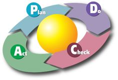 #PDCA is an iterative four-step management method used in business for the control and continuous improvement of processes and products.