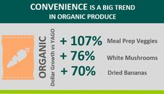Record traffic in America's organic produce aisles, reveal new findings | OTA