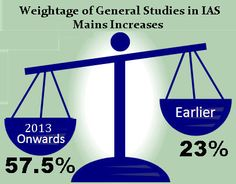 IAS Exam Pattern Changes, General Studies Gets Higher Weightage