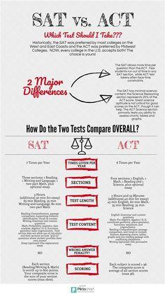 88 Best SAT Test Prep images in 2016 | Sat test prep, Test Prep, Sats