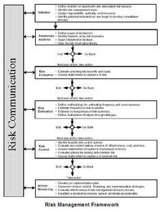 Environmental Risk Essment Era