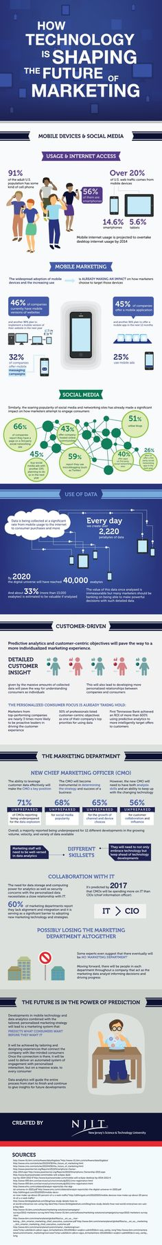 How #technology is Shaping the Future of #Marketing - #infographic