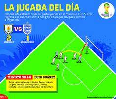 Después de estar en duda su participación en el mundial, Luis Suárez regresa a la cancha y anota dos goles para que #Uruguay elimine a #Inglaterra.