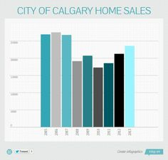 INFOGRAPHIC: Calgary real estate market red hot in 2013 #YYCre