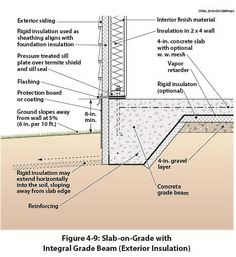 Integral Grade Beam With Brick Veneer Exterior And Under