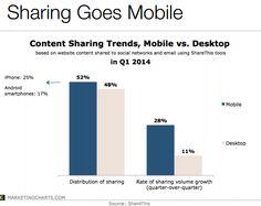 150 e commerce mobile video social media facebook google twitter consumer geo