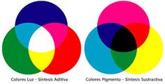 Color Theory: Meaning and Effect of Colors Isaac Newton, Color Cian, What Colors Mean, Cores Rgb, Additive Color, Magenta, Subtractive Color, Colour Pallete, Photoshop